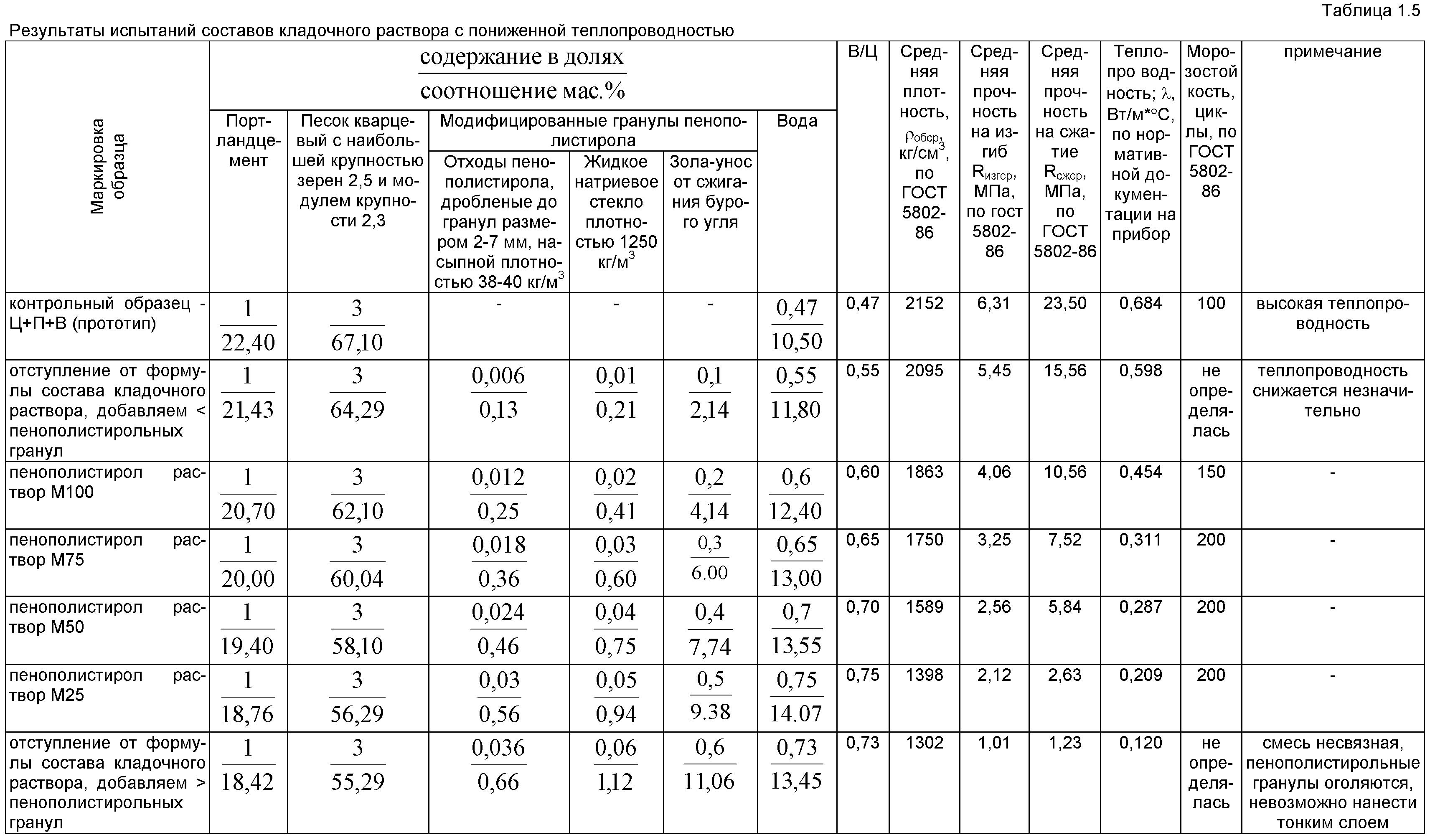 раствор м50 средняя плотность