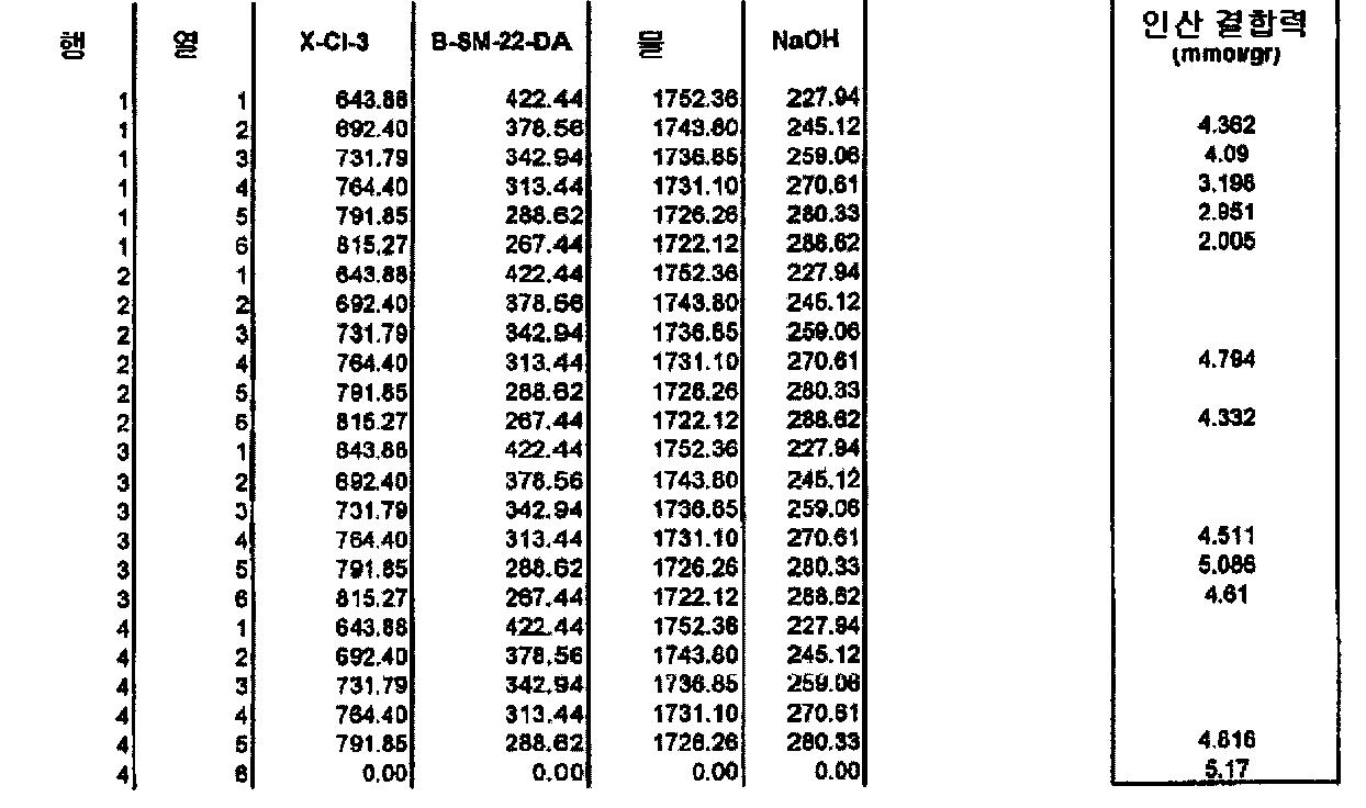 Figure 112006039282442-pct00042
