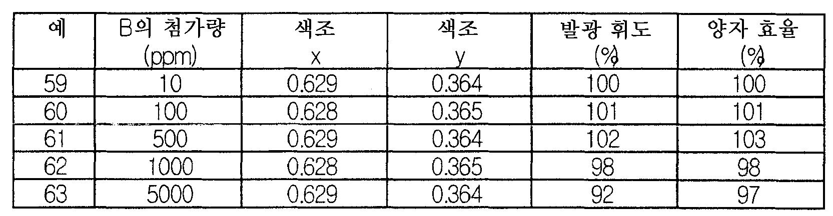 Figure 112006018872163-pct00024
