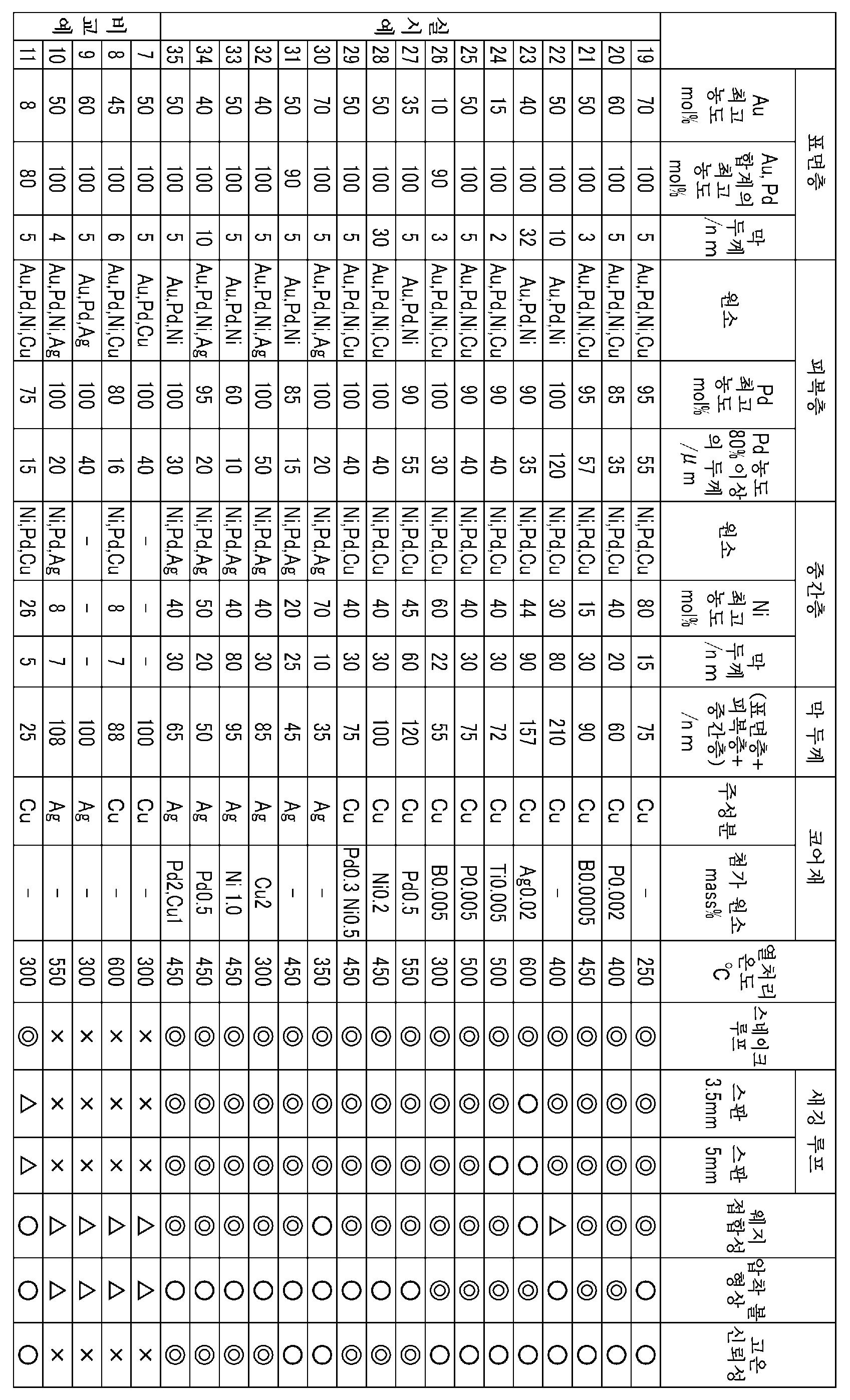 Figure 112016067724906-pct00002