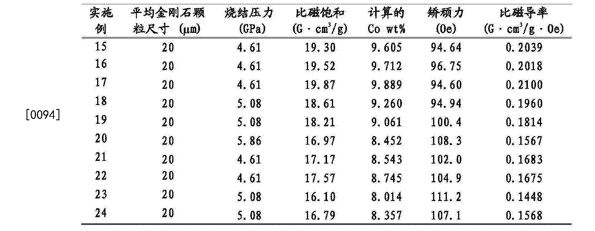 Figure CN105063449BD00162