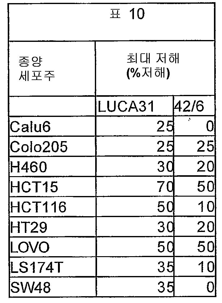 Figure 112007000927728-pct00016
