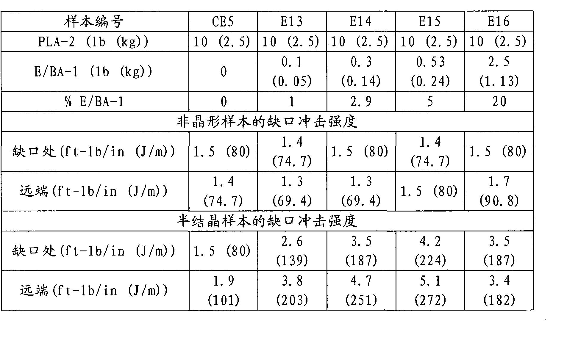 Figure CN102007182BD00111