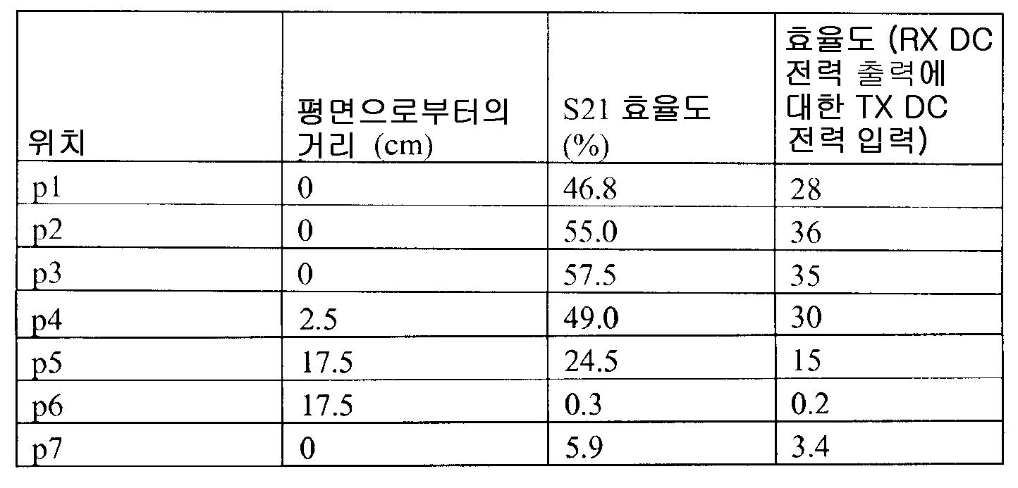Figure 112010081678511-pct00001