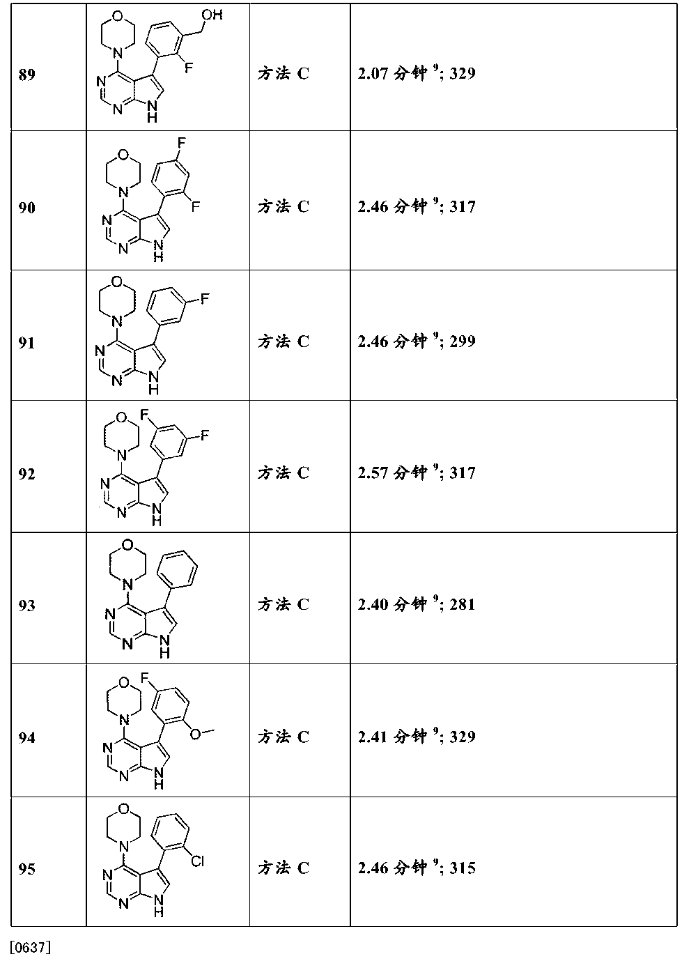 CN104395315A - Novel 4-(substituted-amino)-7H-pyrrolo[2,3-d
