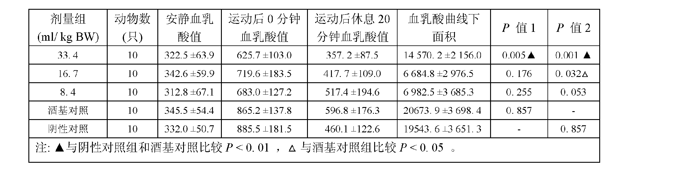 Figure CN102559457AD00052
