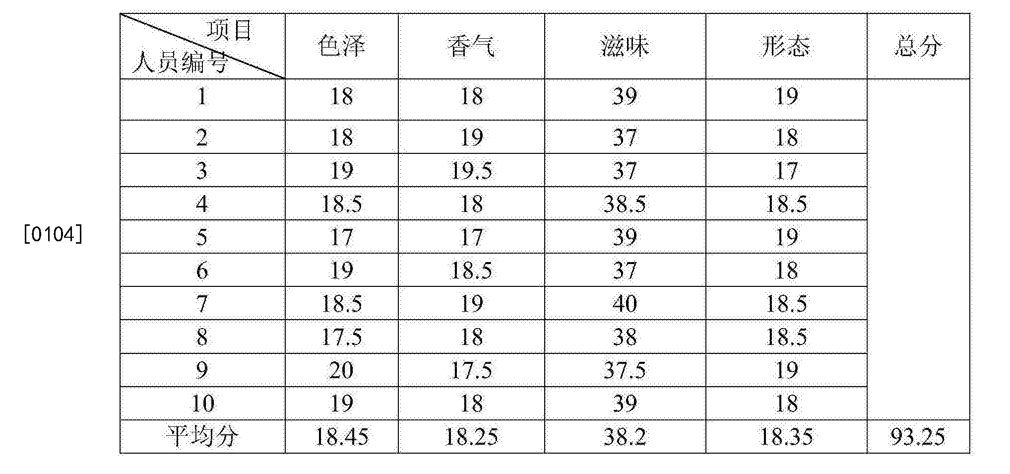 Figure CN107201300AD00083