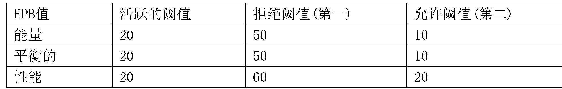Figure CN104508594BD00191