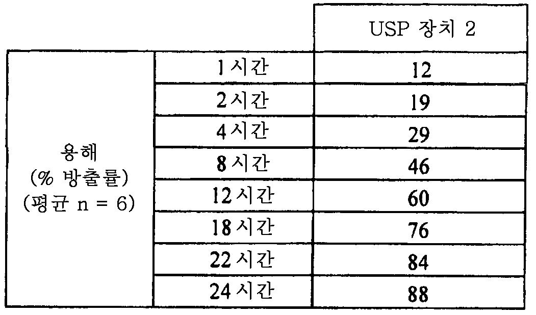 Figure 112011082183604-pat00035