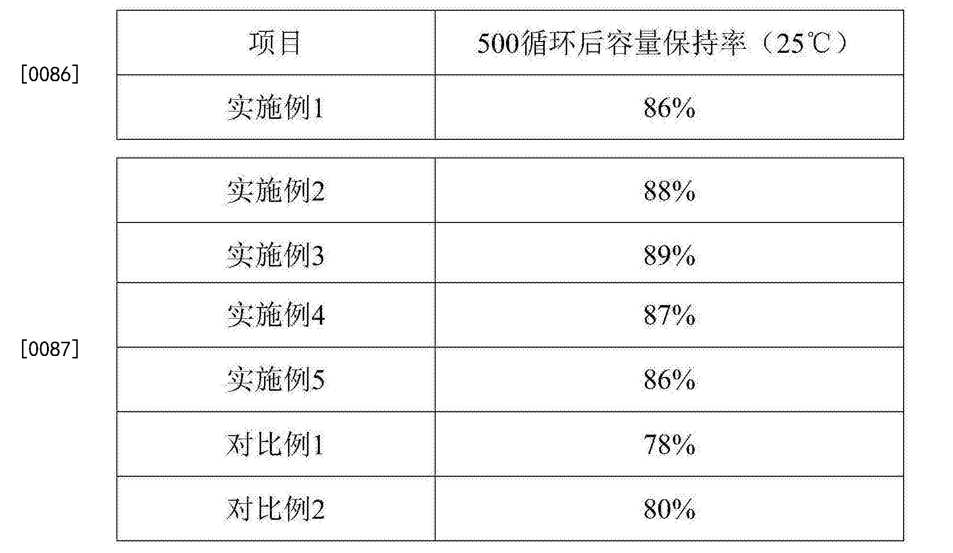 Figure CN105720307BD00071