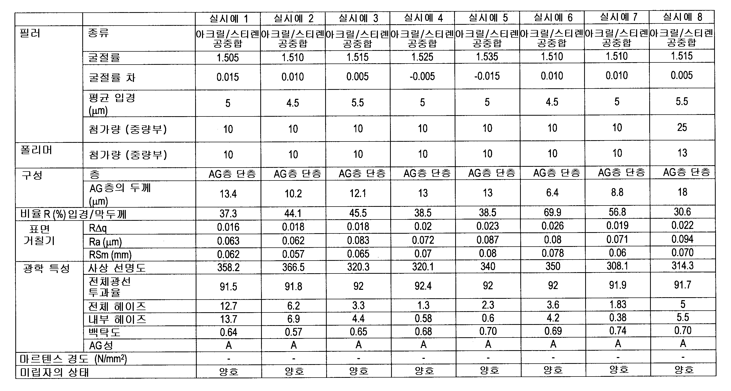 Figure 112016038624194-pat00004