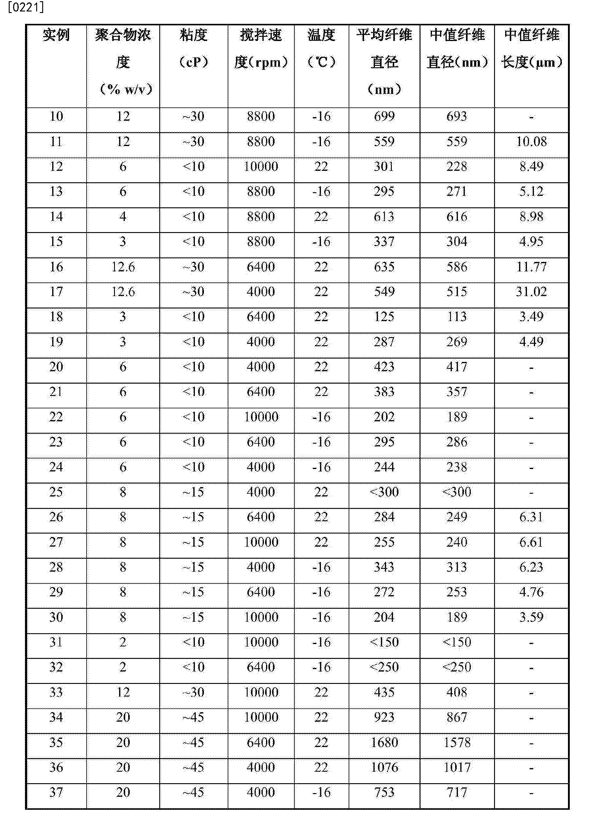 Figure CN104024494BD00231