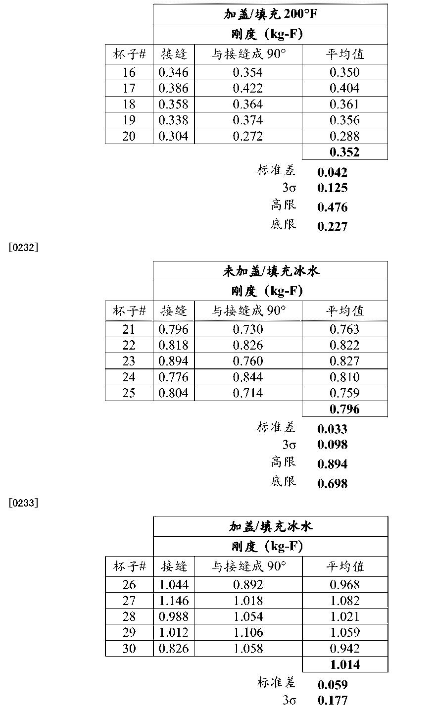 Figure CN104870601AD00261