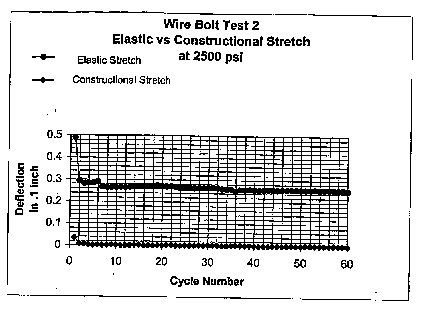 US20060265981A1 - Wire bolt - Google Patents