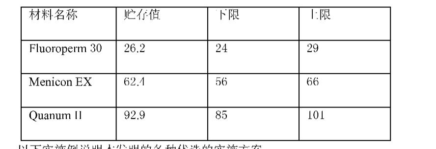 Figure CN101094878BD00101