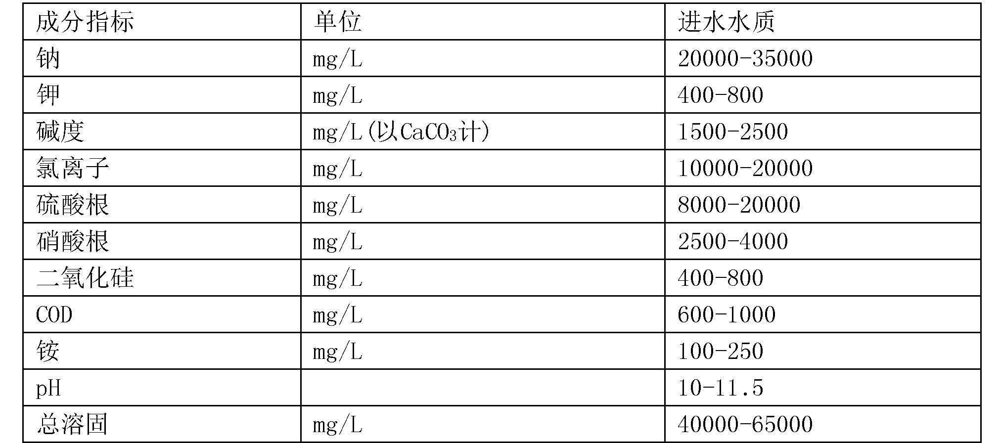 Figure CN105585194BD00051