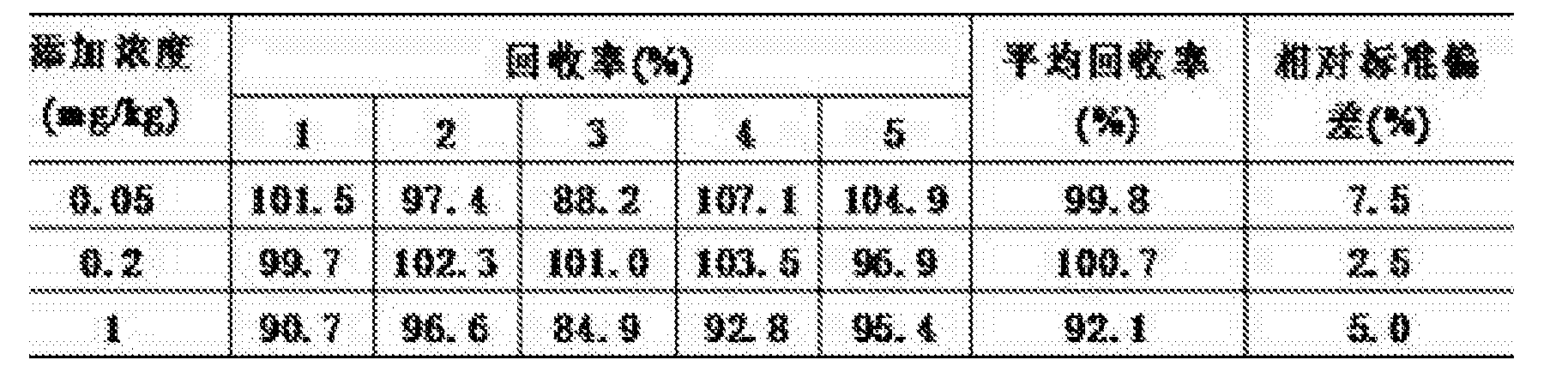 Figure CN106568873AD00111