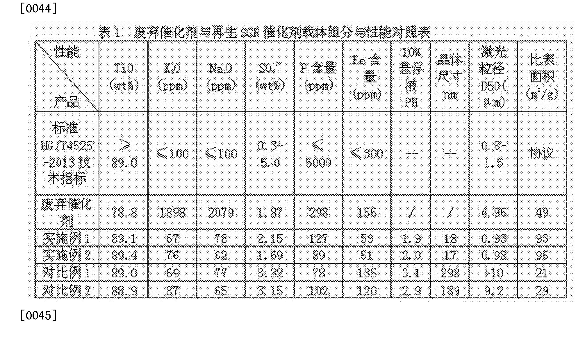 Figure CN104324764BD00061