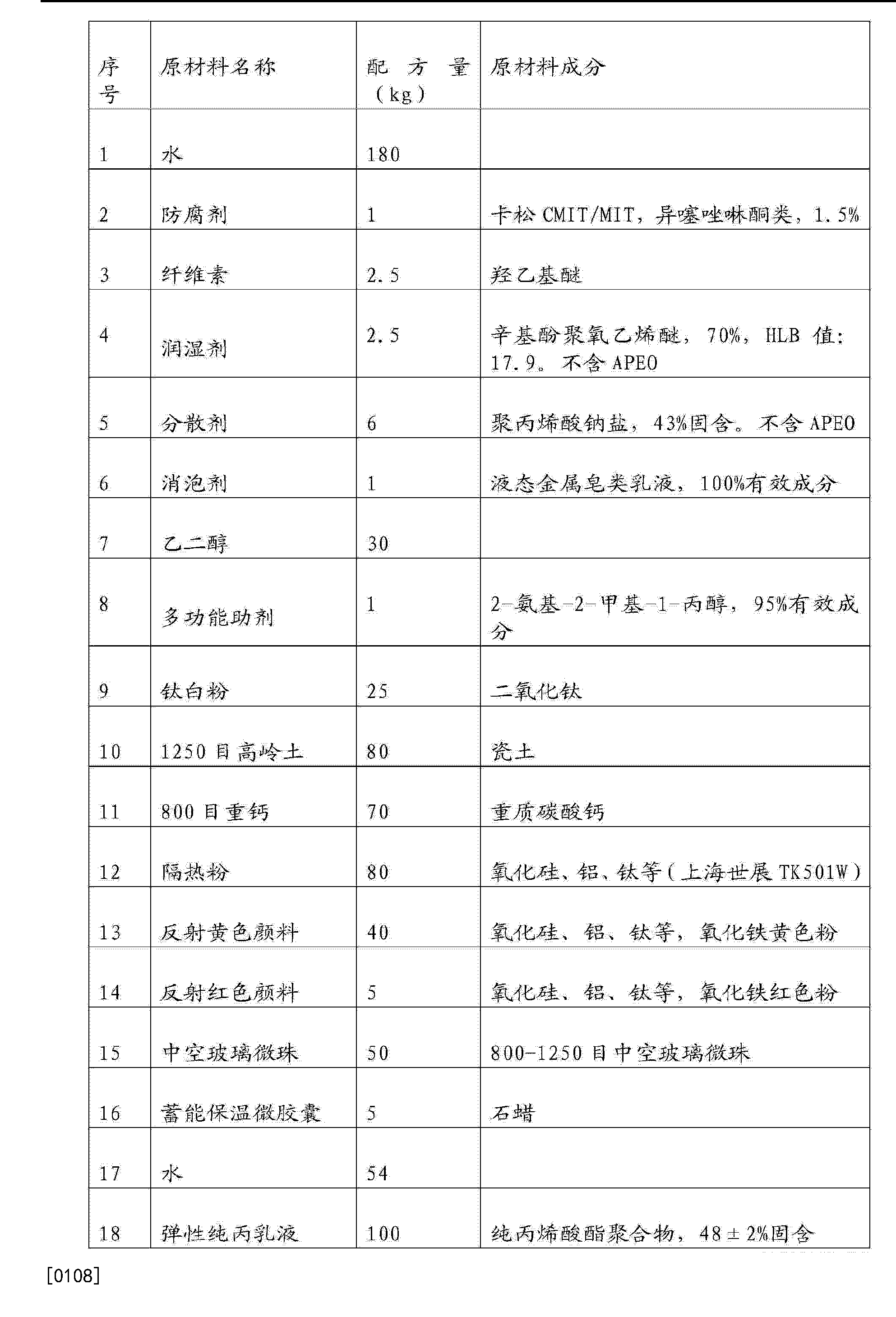 Figure CN104530889AD00181