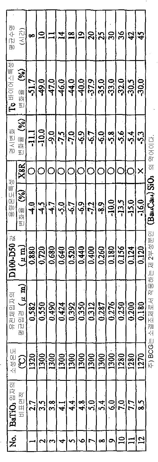 Figure 112006063094439-pct00001