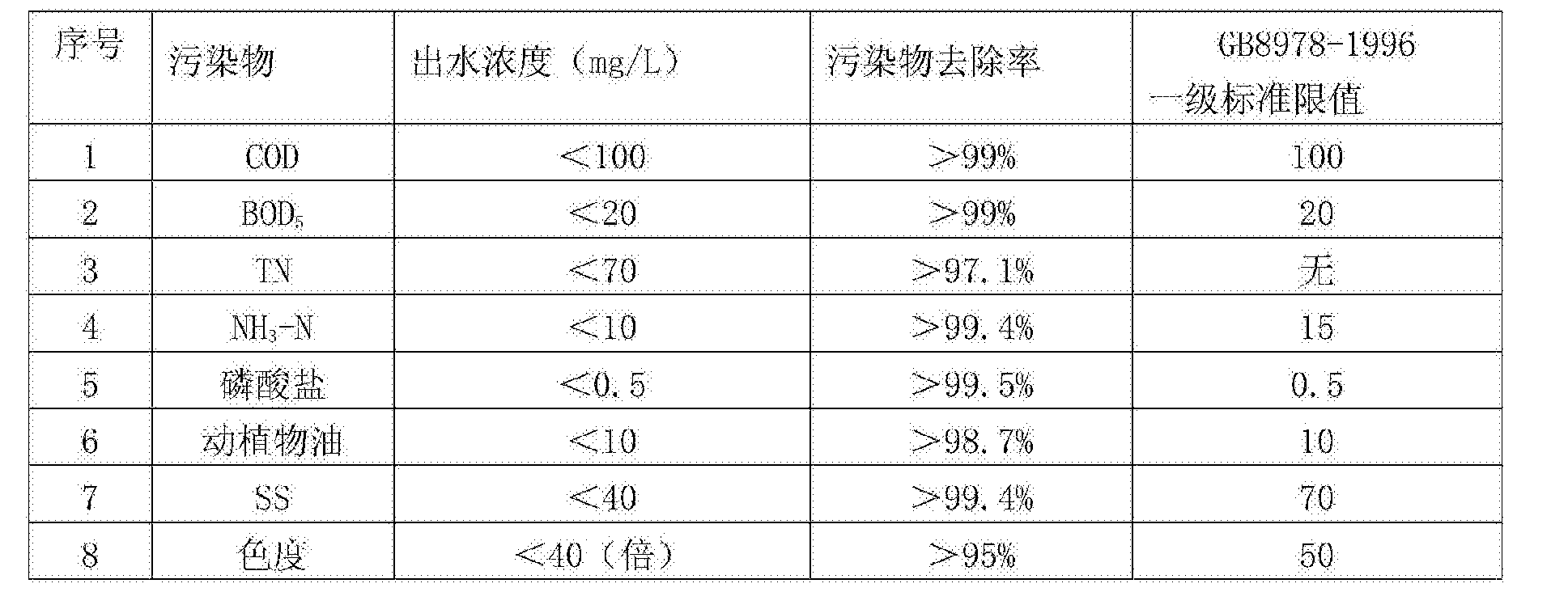 Figure CN107337321AD00111