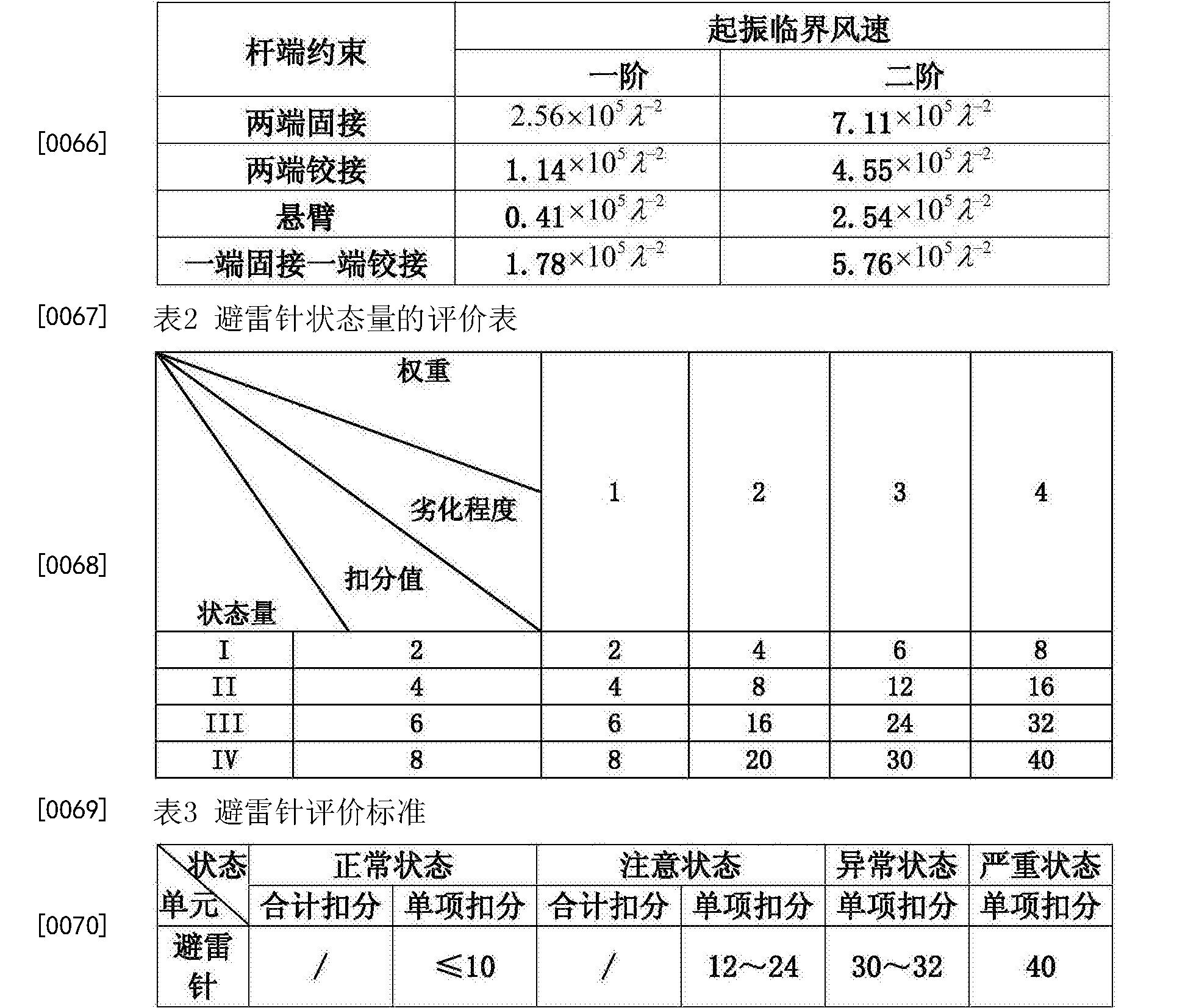 Figure CN106779098AD00111