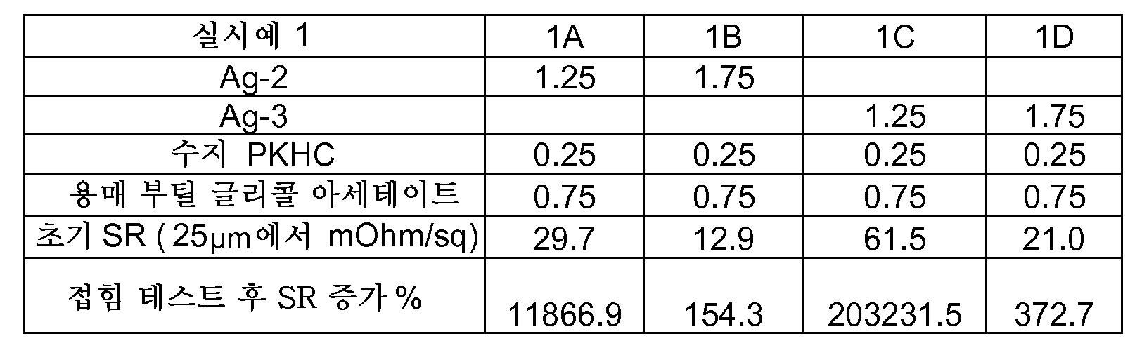 Figure 112015071354842-pct00002
