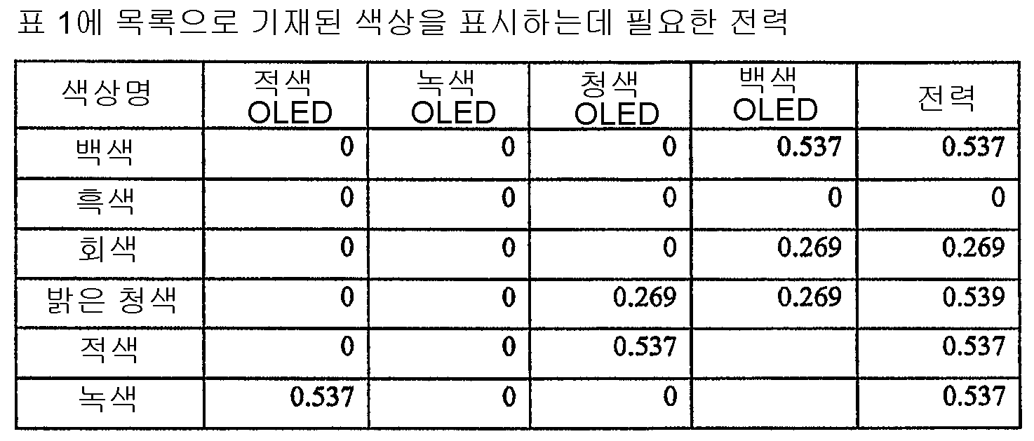 Figure 112005031628155-pct00011