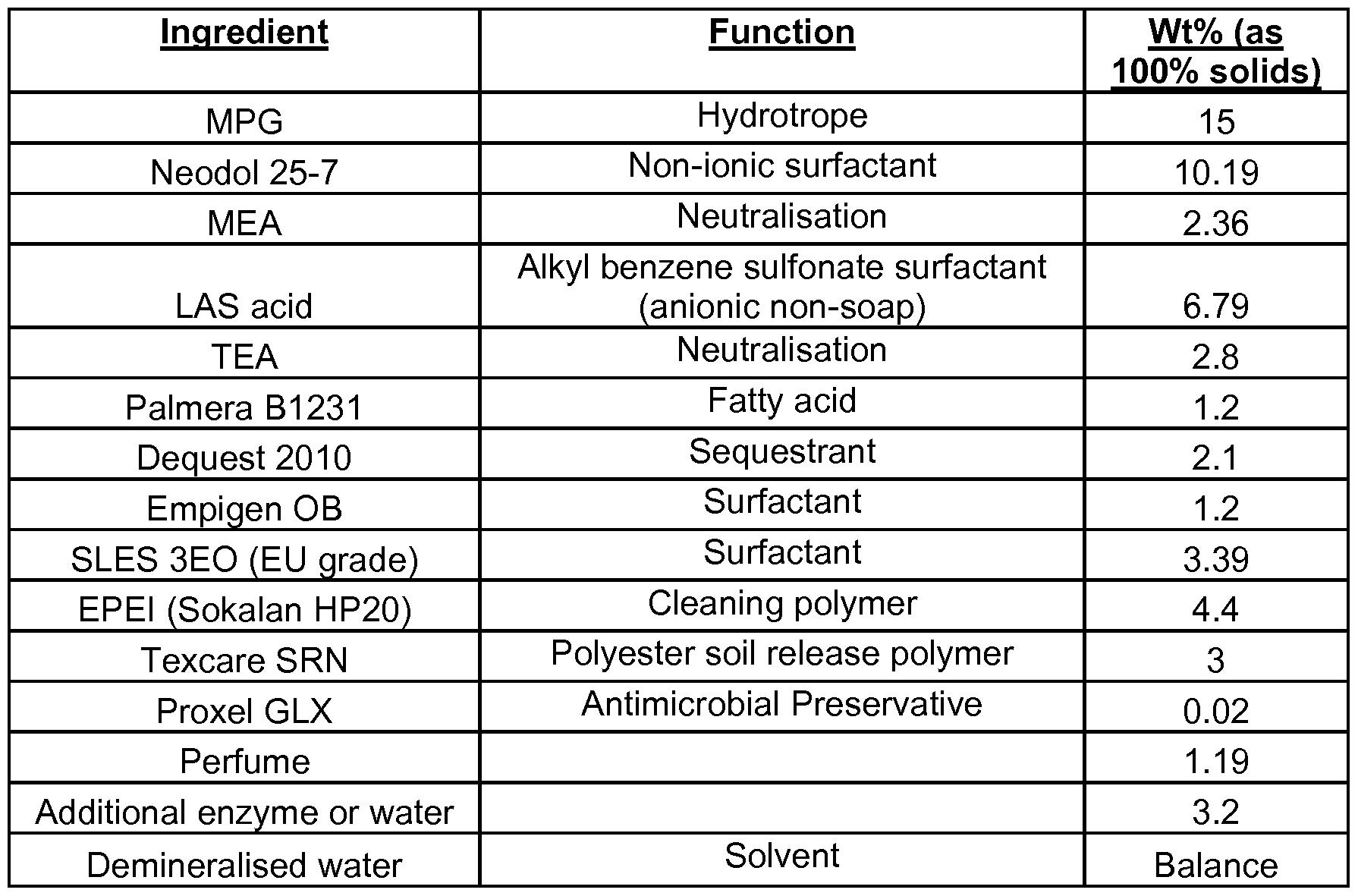 Detergent Making Formula Pdf