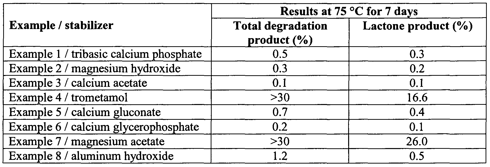 Wo2008035128a1 Pharmaceutical Compositions Containing Rosuvastatin