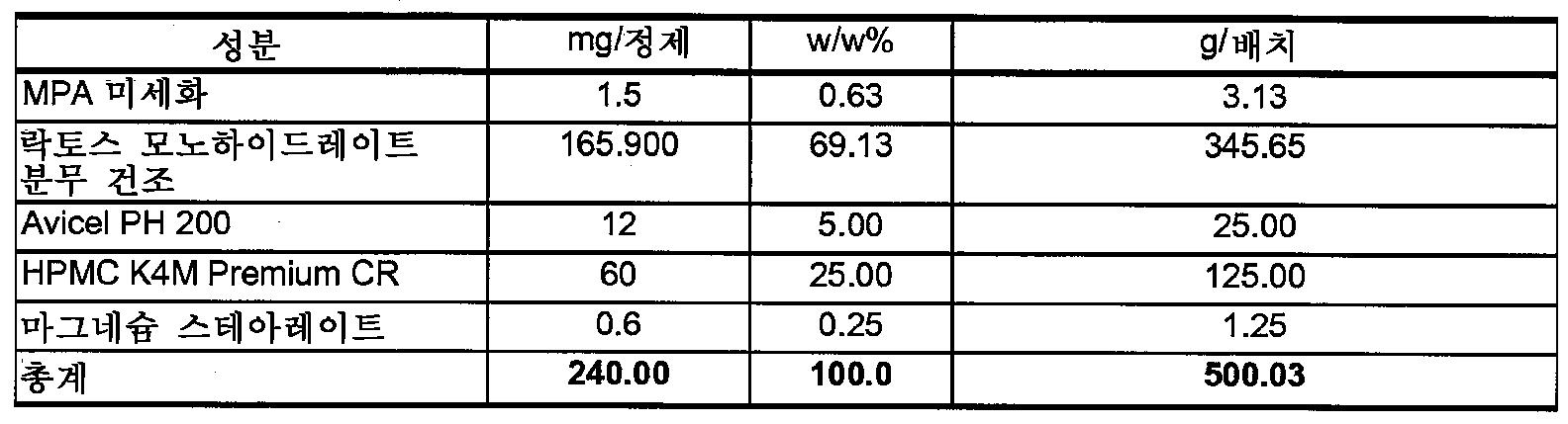 Figure 112009049300571-PCT00007