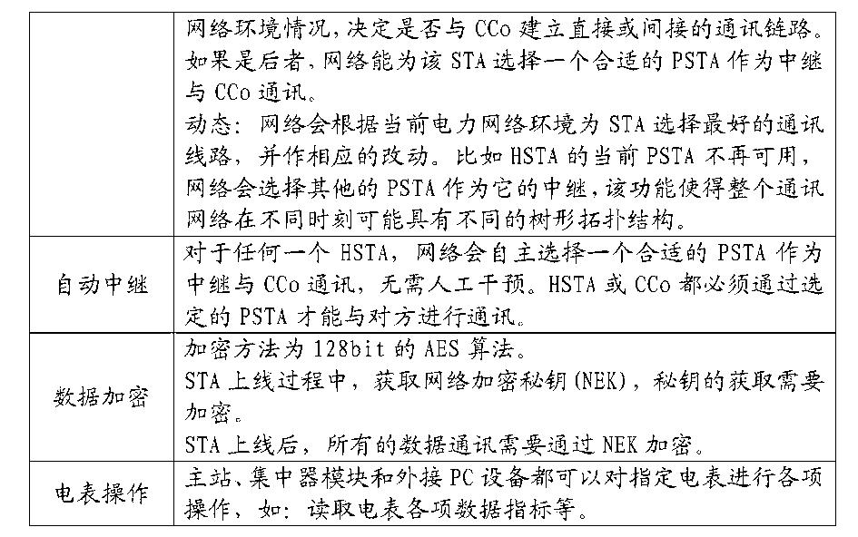 Figure CN106297258AD00081