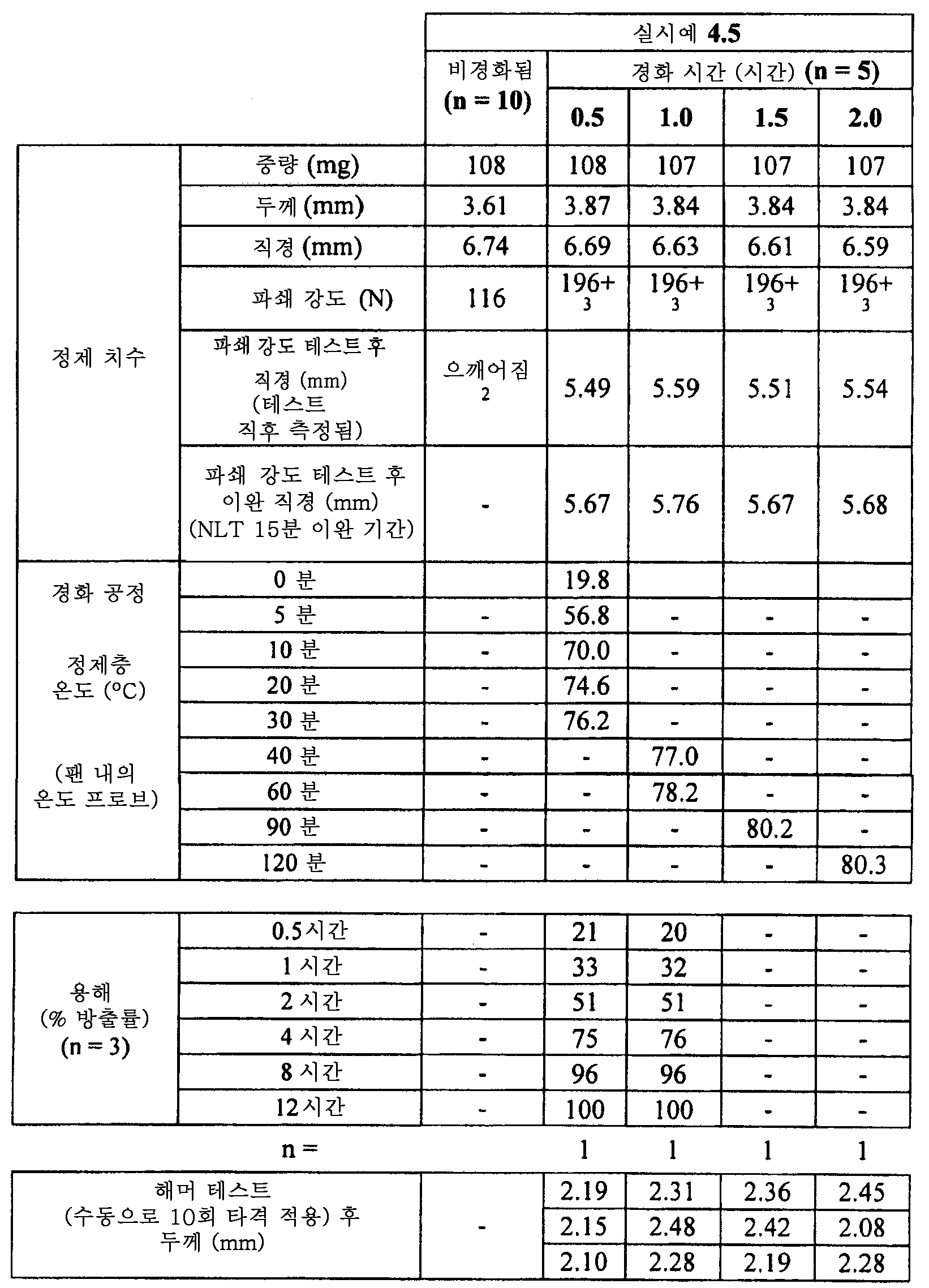 Figure 112011082183604-pat00015