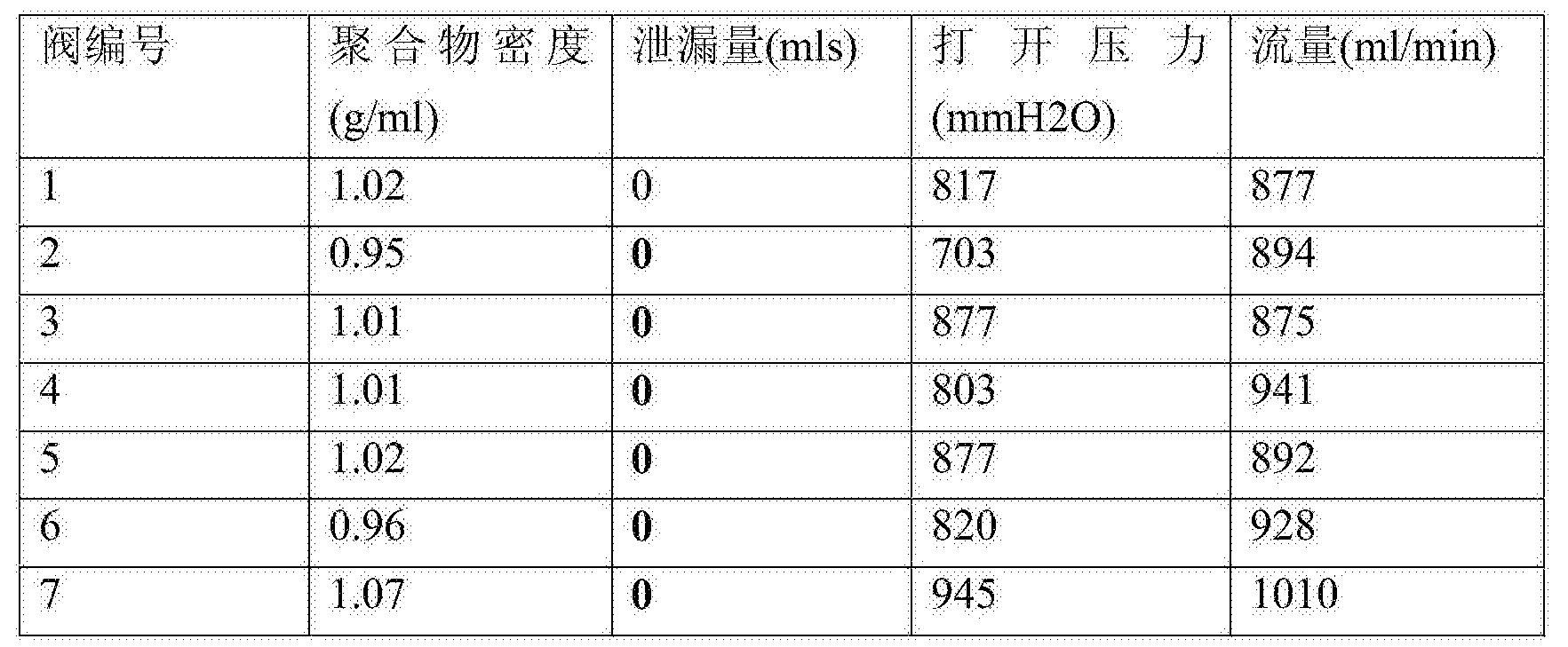 Figure CN106963514AD00131