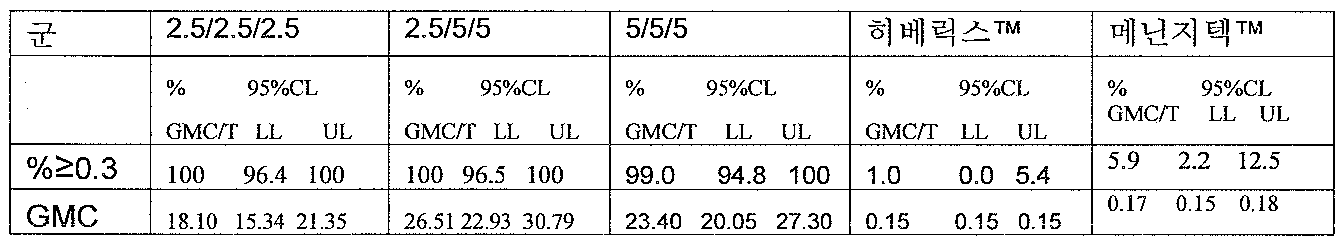 Figure 112008006849919-pct00012