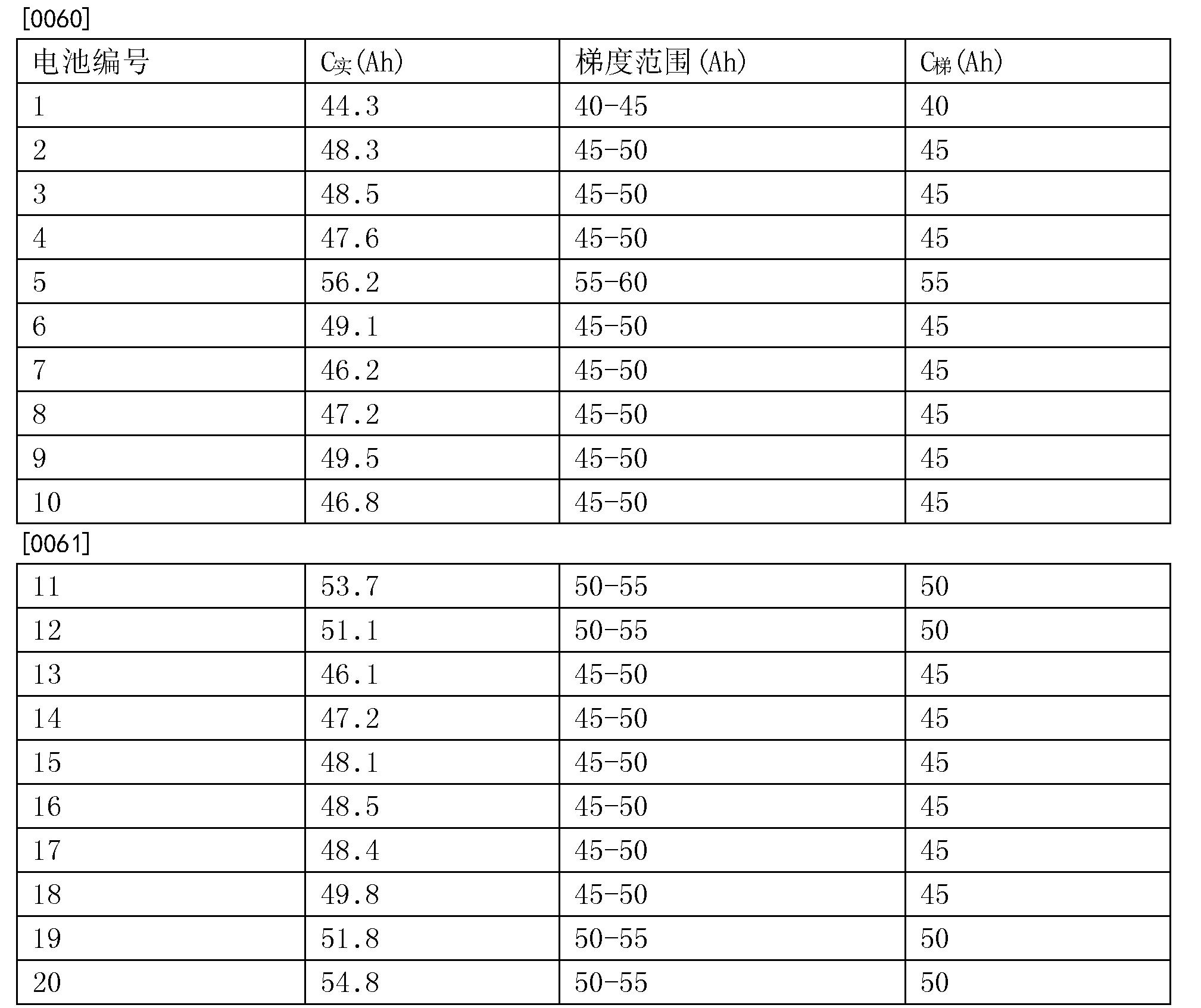 Figure CN104485489BD00061