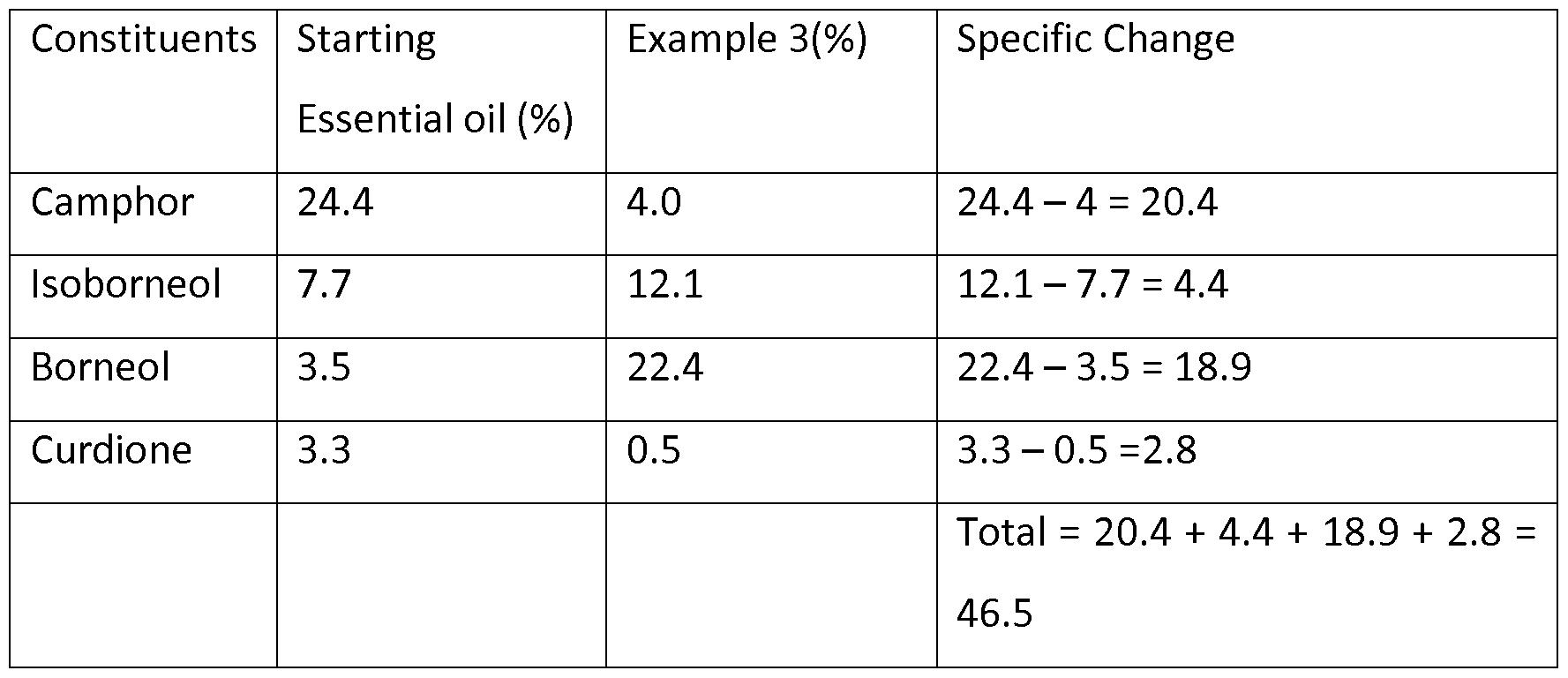 WO2012131505A1 - Process for the modification of curcuma