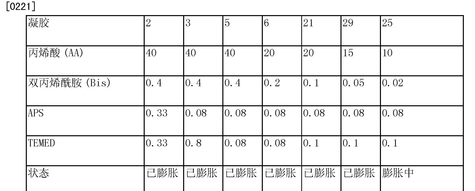 Figure CN103889472AD00291