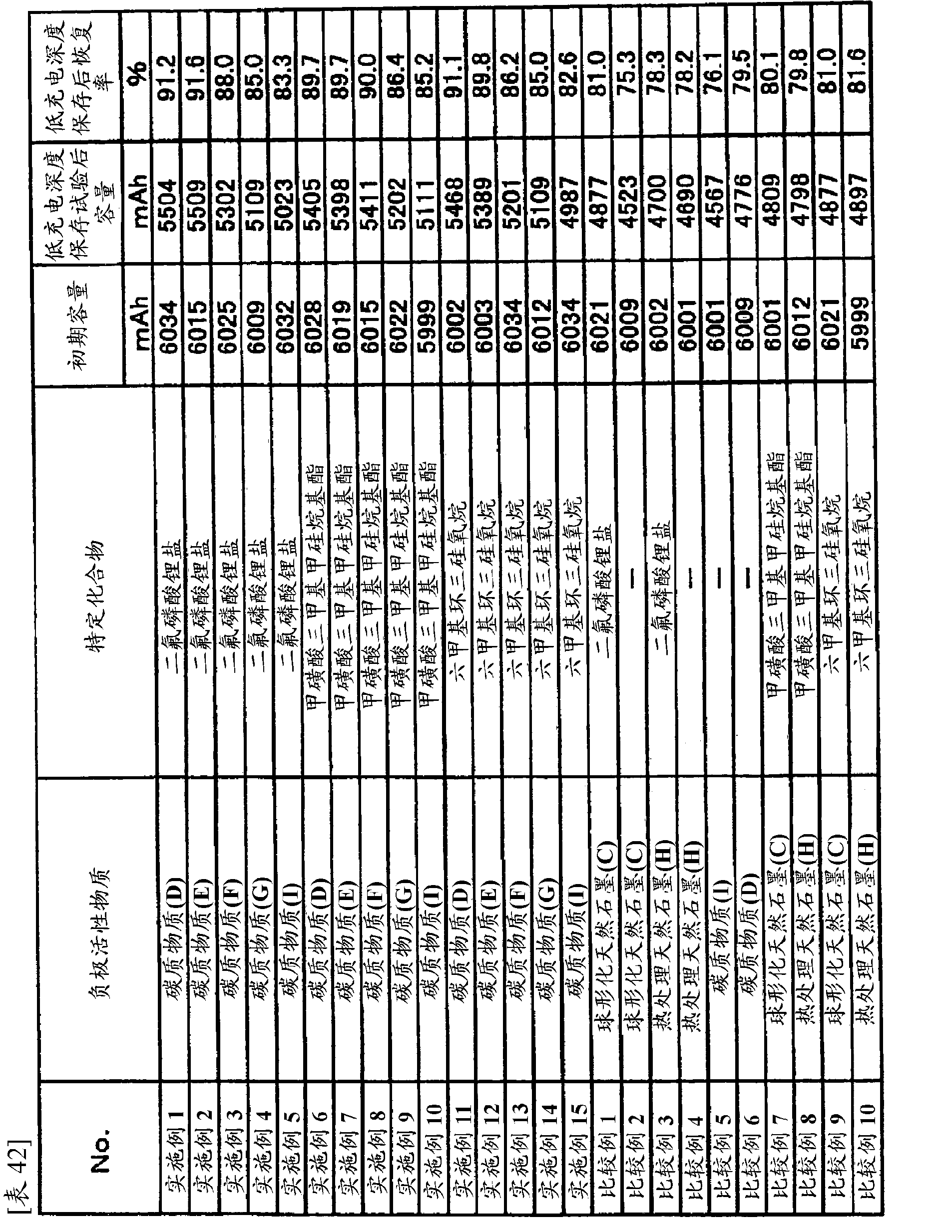 CN102324567A - Lithium secondary battery and non-aqueous electrolyte