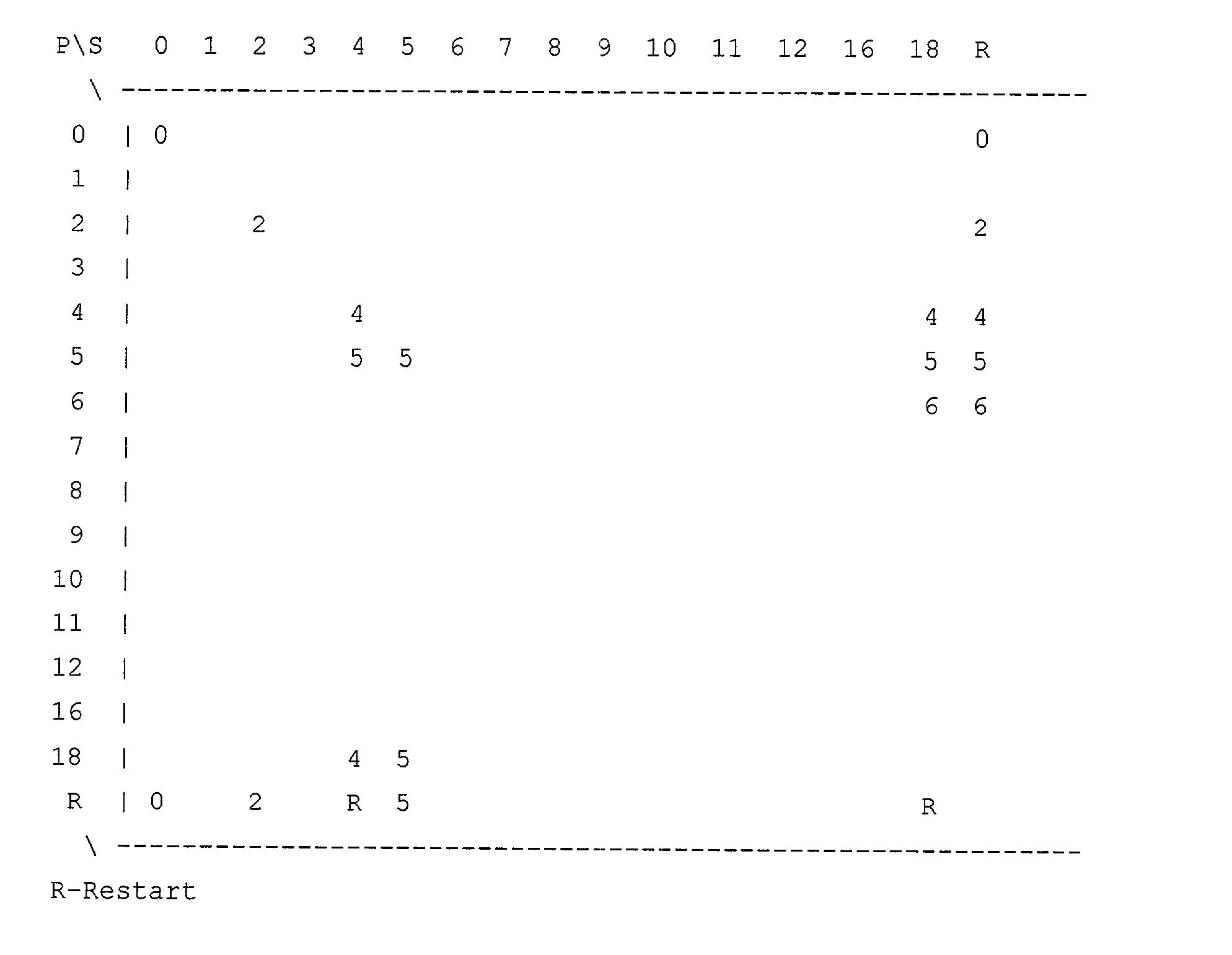 Figure US20030065971A1-20030403-P00007