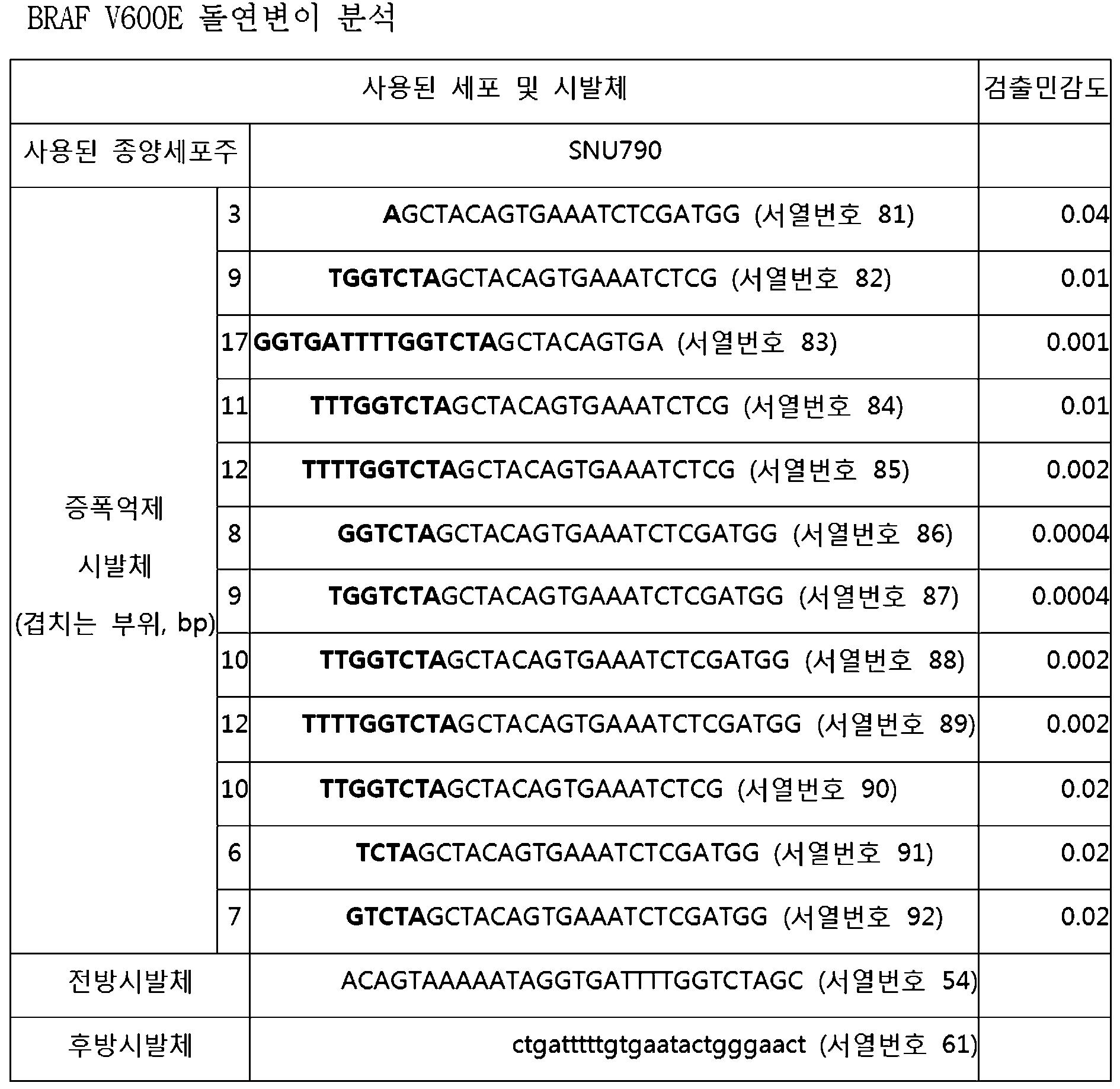 Figure 112010078390013-pat00014
