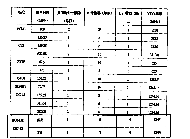Figure CN1909441BD00101
