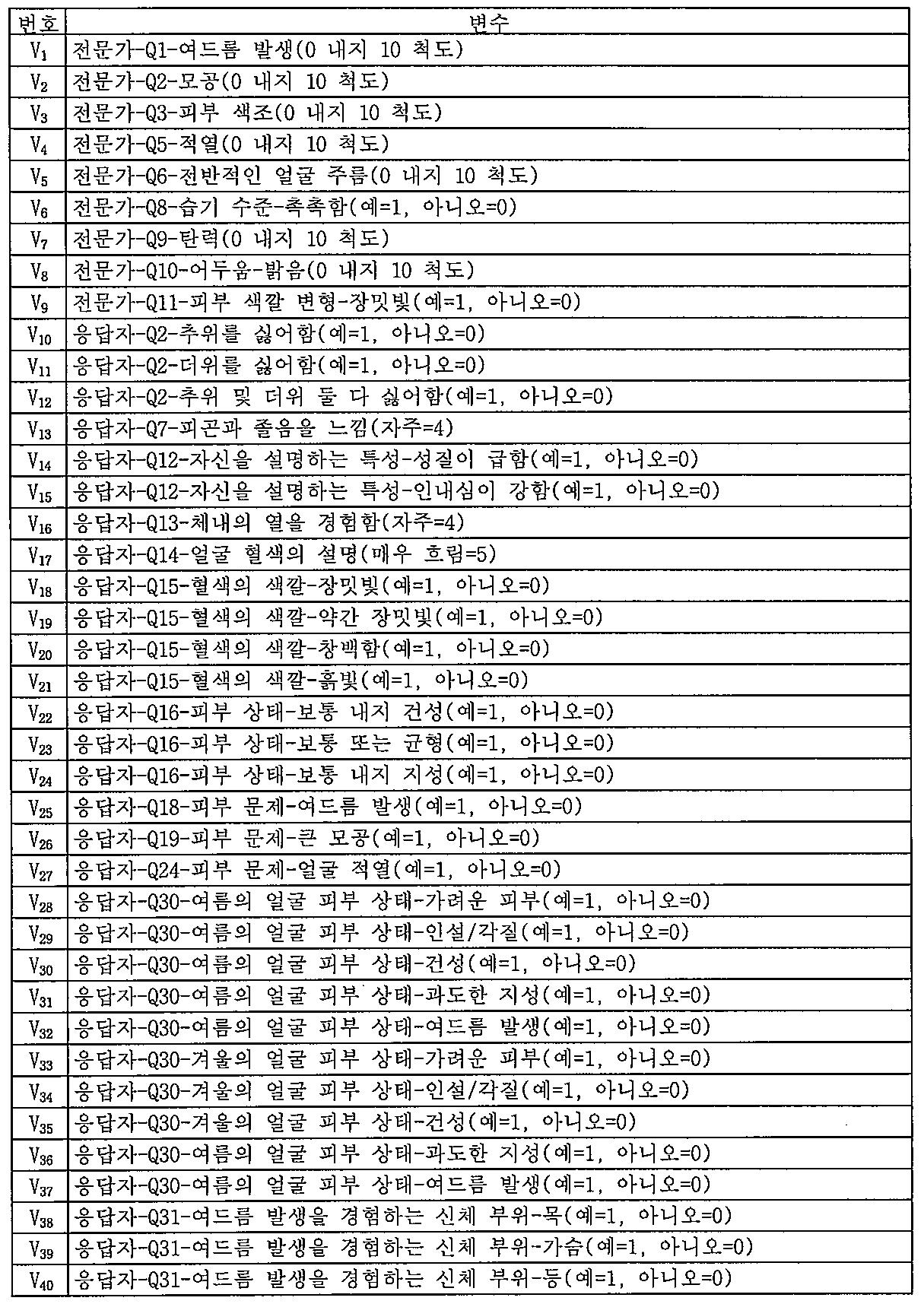 Figure 112011105257107-pct00007