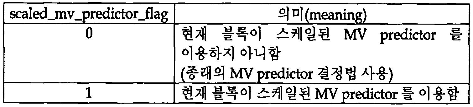 Figure 112017019472858-pat00012