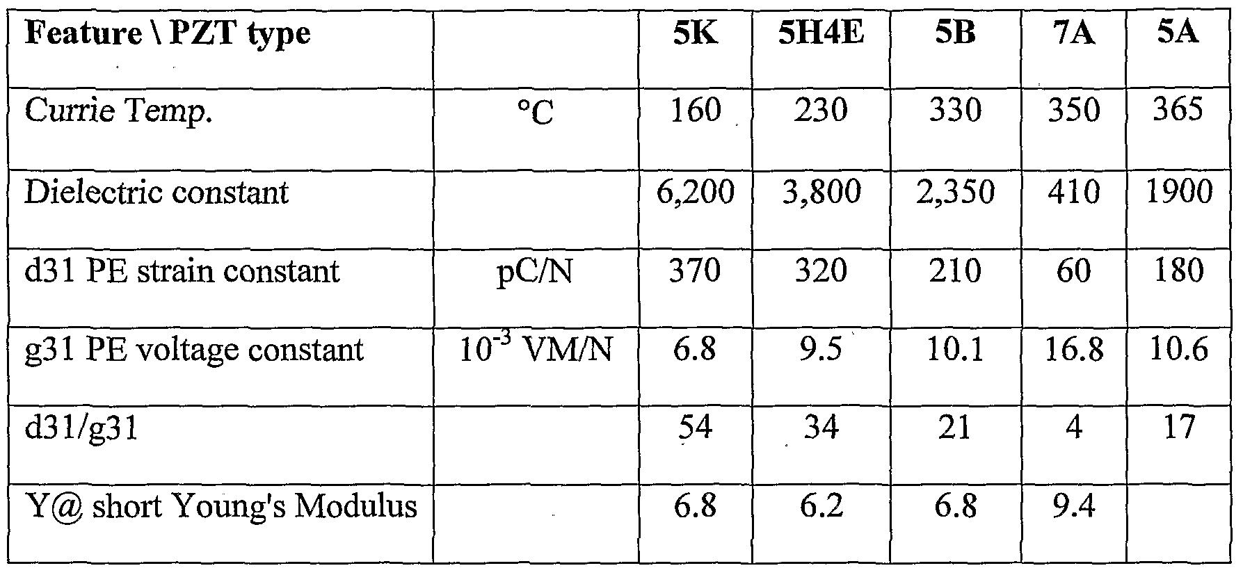 WO2010070650A1 - High efficiency piezoelectric micro