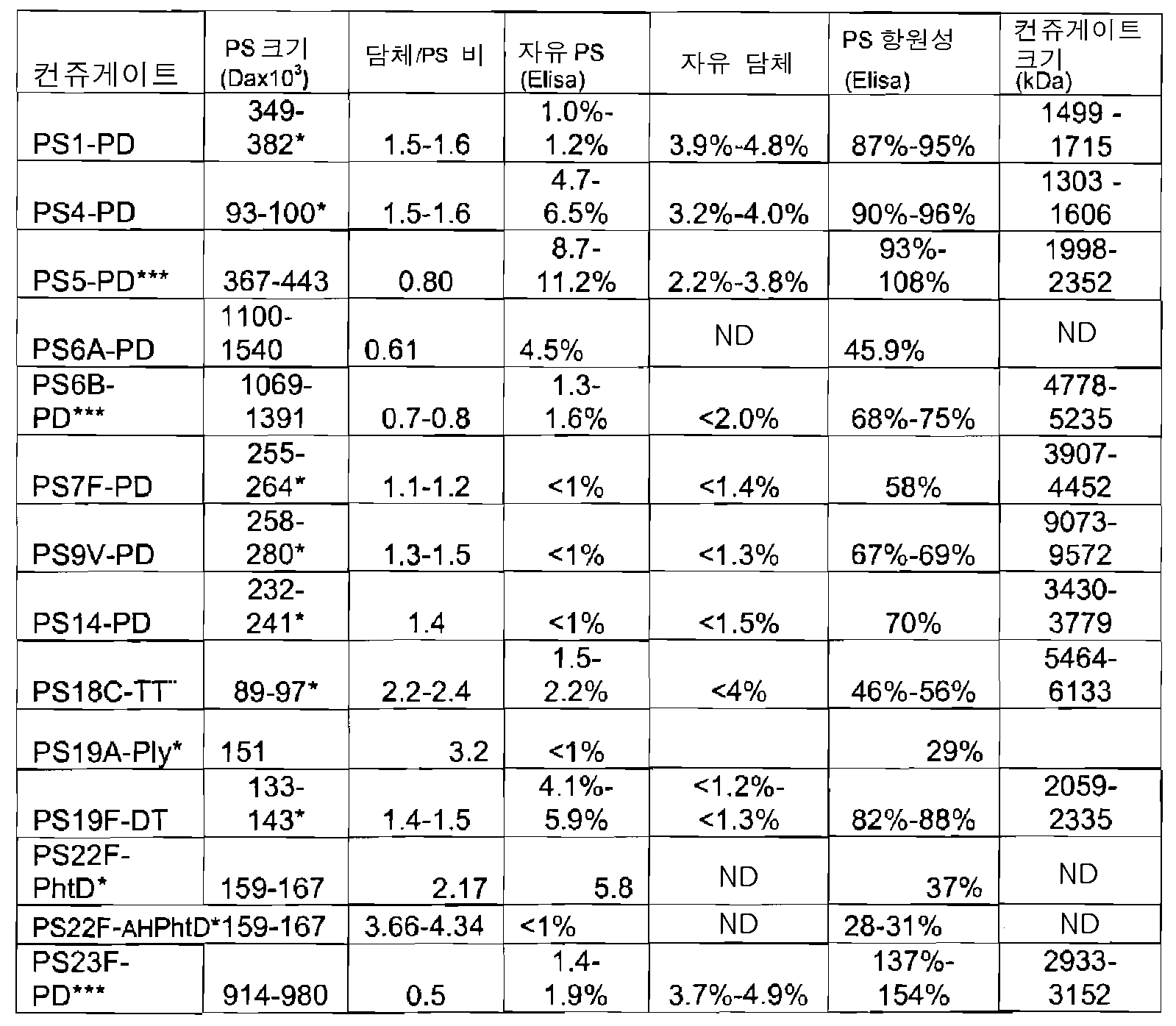 Figure 112010005357443-pct00003