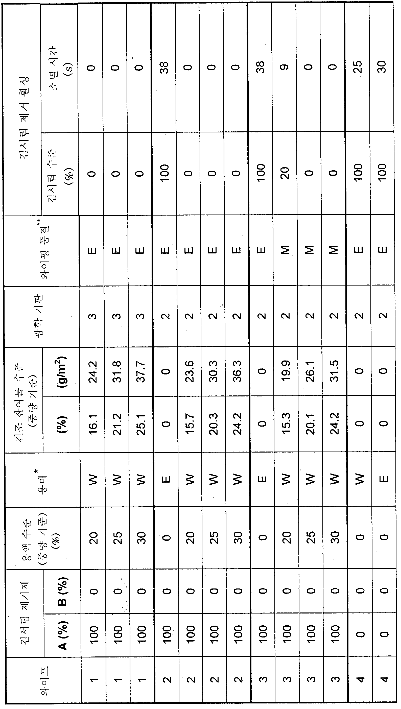 Figure 112006072920516-pct00007