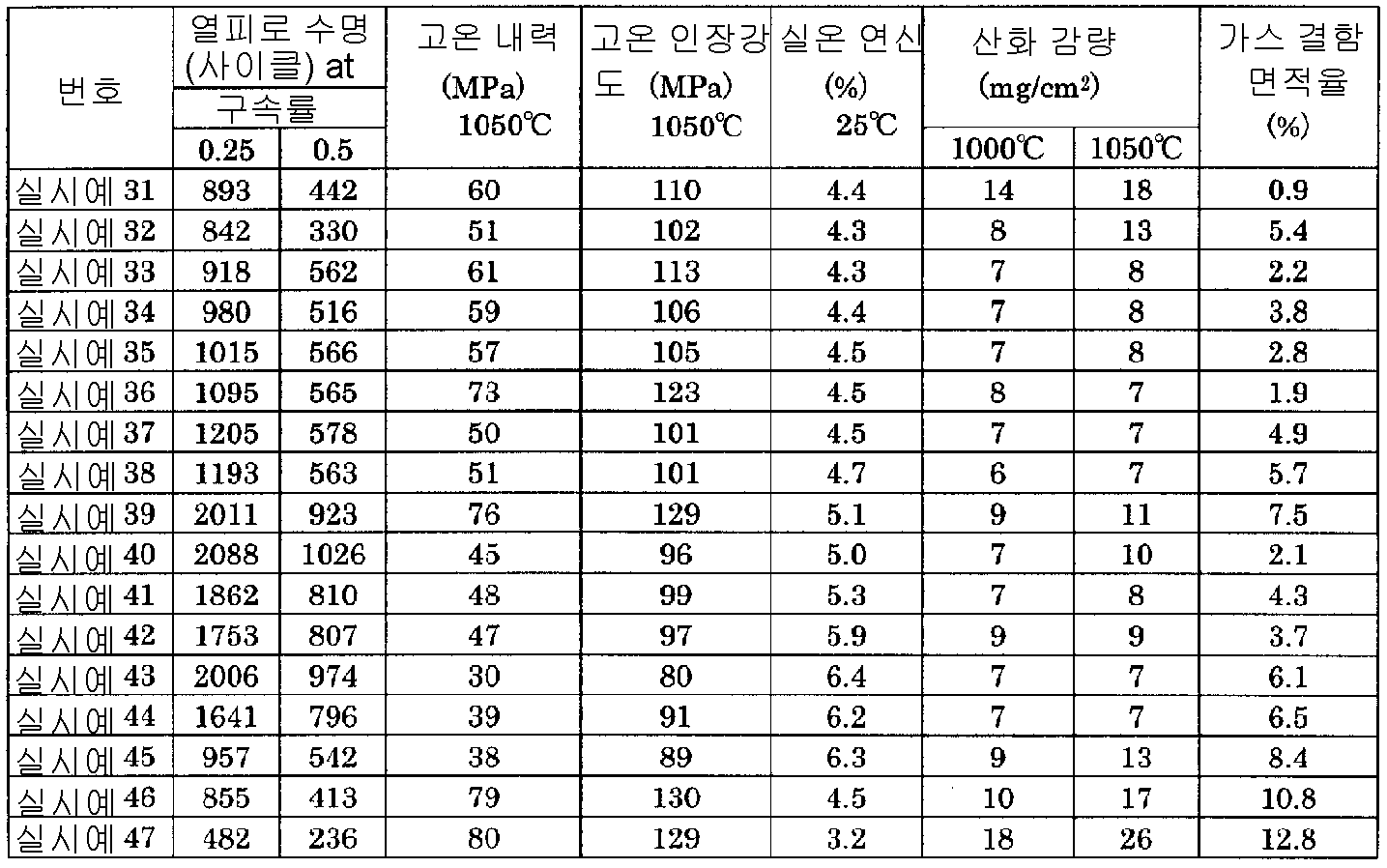Figure 112006072180996-pct00008