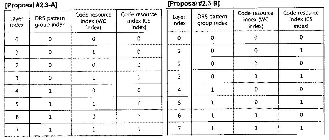 Figure PCTKR2010002367-appb-T000021