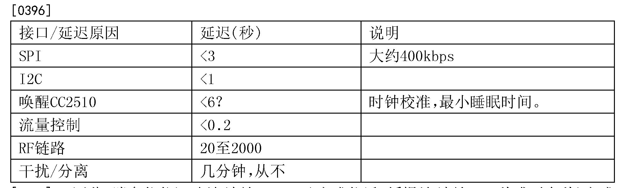 Figure CN106376233AD00241